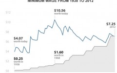 President Obama's proposition to increase the minimum wage to $9 per hour would benefit the U.S. economy and workers.