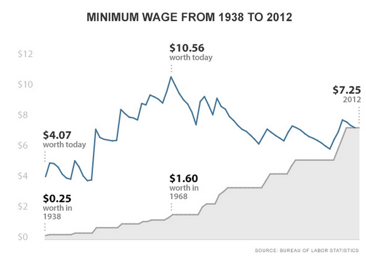 President Obama S Proposition To Increase The Minimum Wage To 9 Per Hour Would Benefit The U S