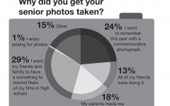 This graph is based on answers of a survey of 110 seniors at BSM.