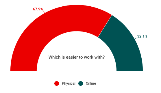Physical vs. online textbooks: Pick your learning style
