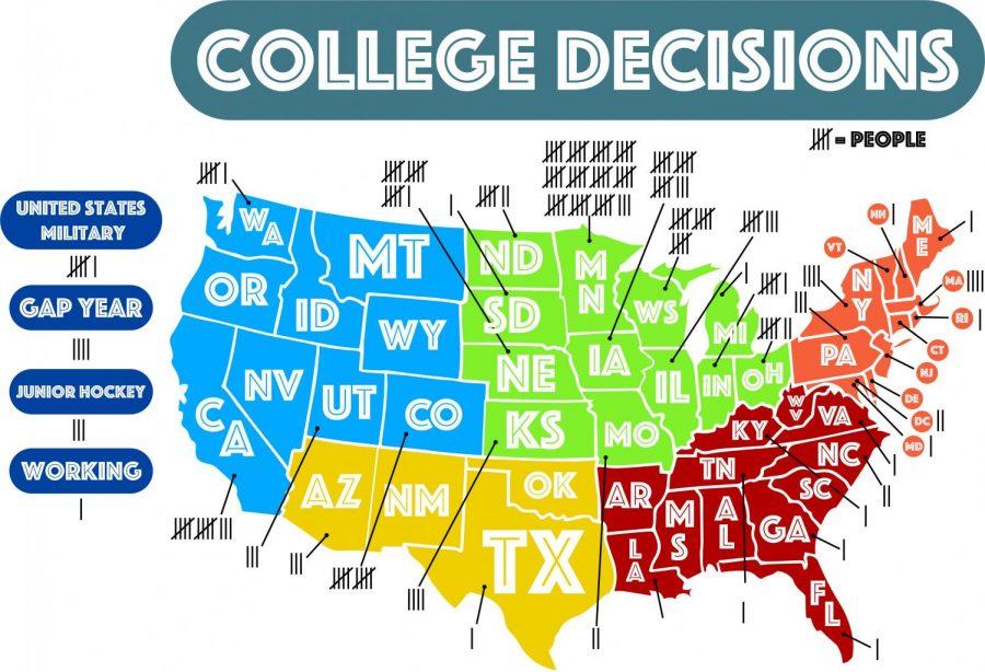 College Decisions (1)