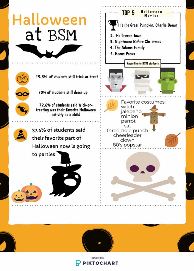 Survey reveals BSM's favorite Halloween traditions