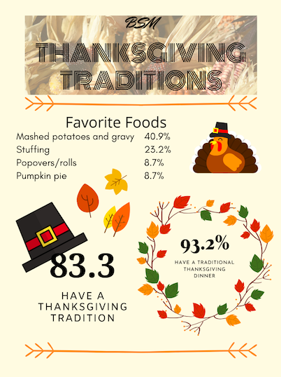 Survey unveils BSM's favorite Thanksgiving traditions