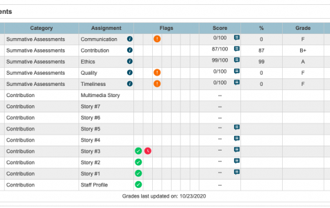 When students open PowerSchool Learning, missing assignments are represented by zeroes and orange exclamation marks.